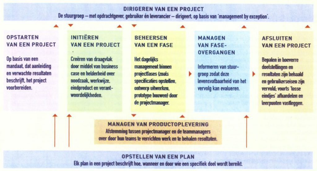 Model Dirigeren van een project
