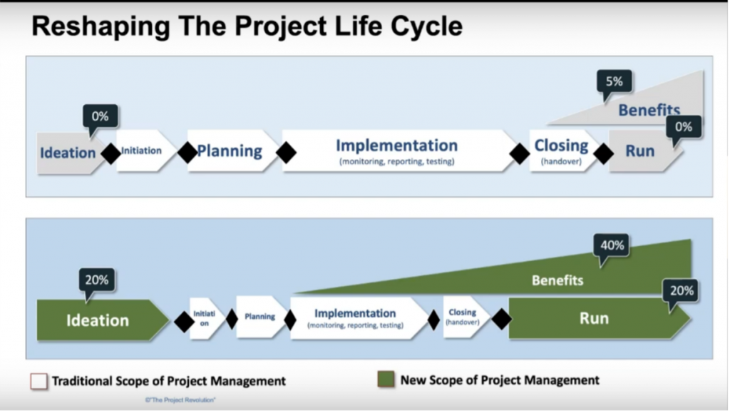 Ideation - Reshaping Project Life Cycle