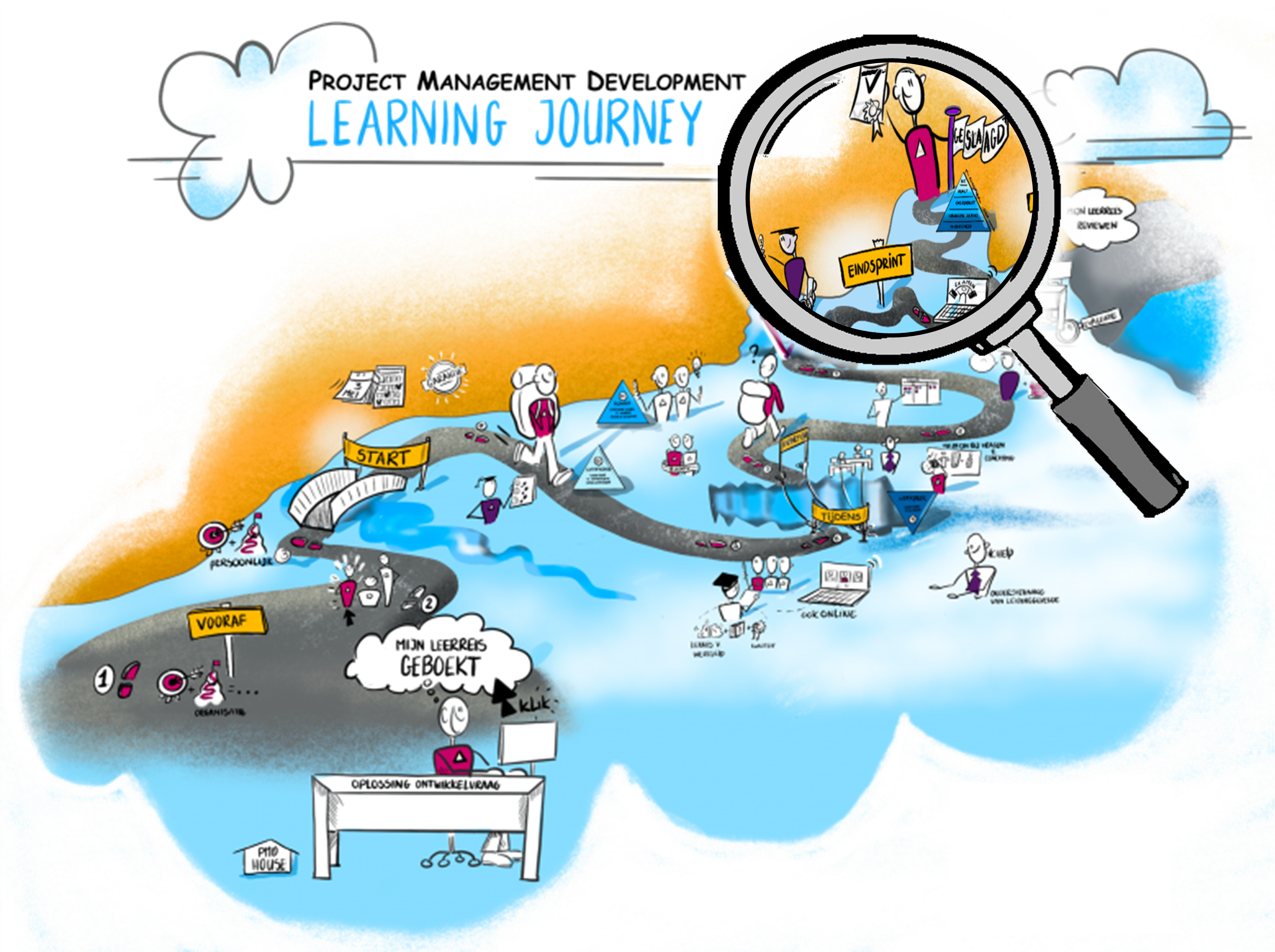 PMD Learning Journey stap 10
