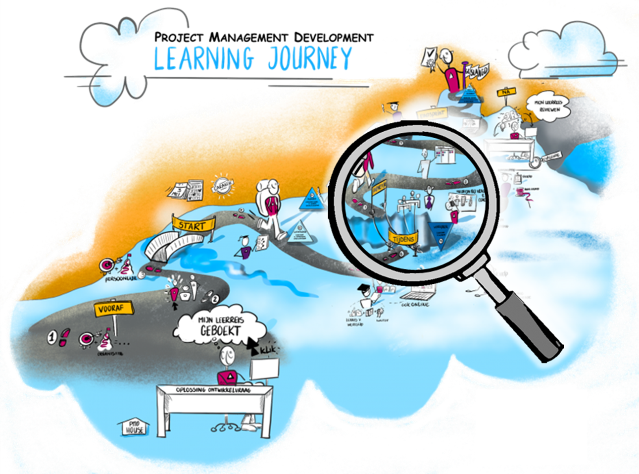 PMD Learning Journey stap 6-9